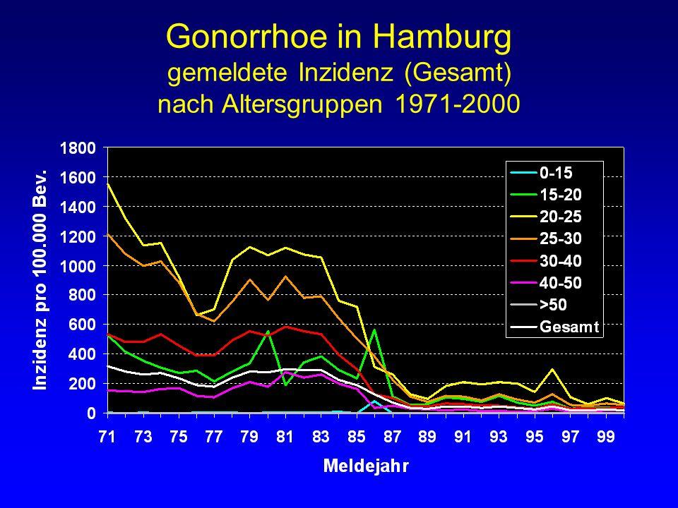 Gonorrhoe in Hamburg gemeldete Inzidenz (Gesamt) nach Altersgruppen 1971-2000
