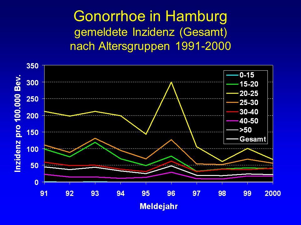 Gonorrhoe in Hamburg gemeldete Inzidenz (Gesamt) nach Altersgruppen 1991-2000