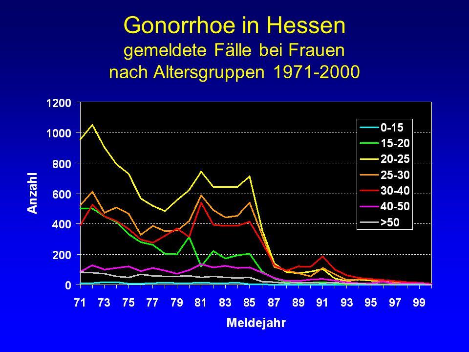 Gonorrhoe in Hessen gemeldete Fälle bei Frauen nach Altersgruppen 1971-2000