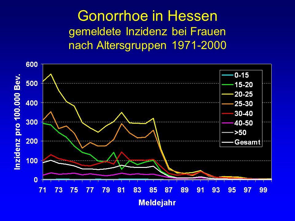 Gonorrhoe in Hessen gemeldete Inzidenz bei Frauen nach Altersgruppen 1971-2000