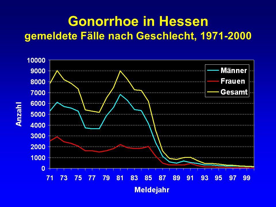 Gonorrhoe in Hessen gemeldete Inzidenz bei Männern nach Altersgruppen 1991-2000