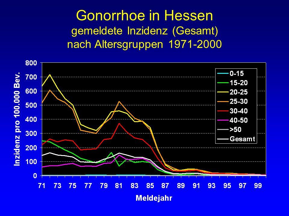 Gonorrhoe in Hessen gemeldete Inzidenz (Gesamt) nach Altersgruppen 1971-2000