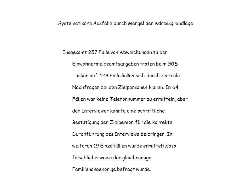 Systematische Ausfälle durch Mängel der Adressgrundlage Insgesamt 257 Fälle von Abweichungen zu den Einwohnermeldeamtsangaben traten beim GGS Türken a