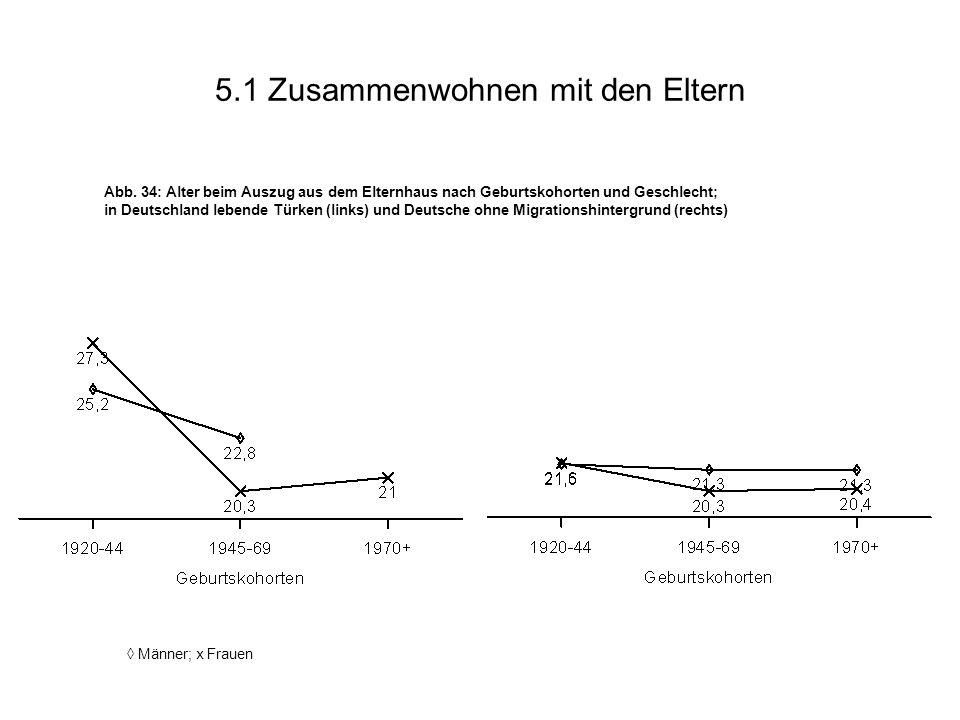 5.1 Zusammenwohnen mit den Eltern Abb. 34: Alter beim Auszug aus dem Elternhaus nach Geburtskohorten und Geschlecht; in Deutschland lebende Türken (li