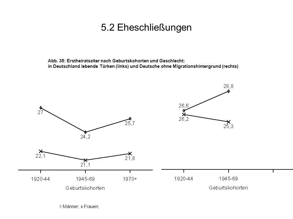 5.2 Eheschließungen Abb. 35: Erstheiratsalter nach Geburtskohorten und Geschlecht; in Deutschland lebende Türken (links) und Deutsche ohne Migrationsh