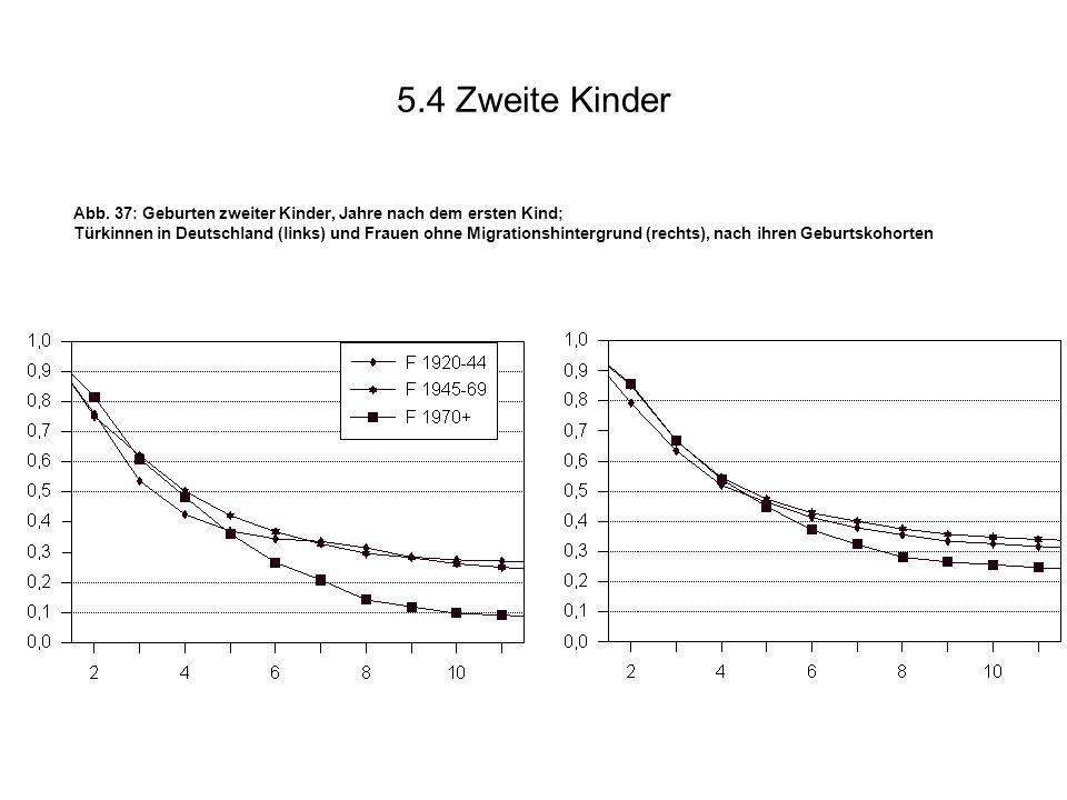 5.4 Zweite Kinder Abb. 37: Geburten zweiter Kinder, Jahre nach dem ersten Kind; Türkinnen in Deutschland (links) und Frauen ohne Migrationshintergrund