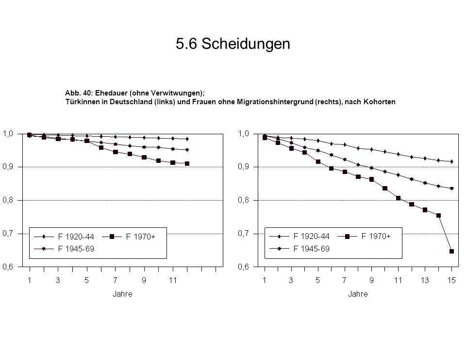 5.6 Scheidungen Abb. 40: Ehedauer (ohne Verwitwungen); Türkinnen in Deutschland (links) und Frauen ohne Migrationshintergrund (rechts), nach Kohorten