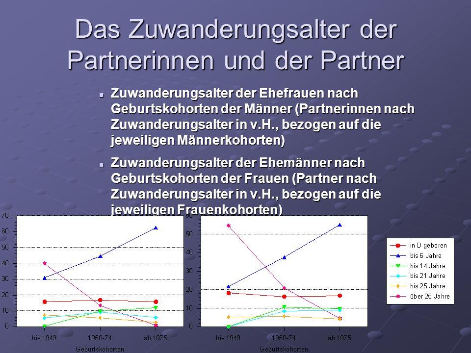 Das Zuwanderungsalter der Partnerinnen und der Partner Zuwanderungsalter der Ehefrauen nach Geburtskohorten der Männer (Partnerinnen nach Zuwanderungs