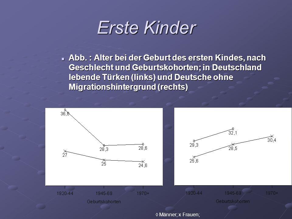 Erste Kinder Abb. : Alter bei der Geburt des ersten Kindes, nach Geschlecht und Geburtskohorten; in Deutschland lebende Türken (links) und Deutsche oh
