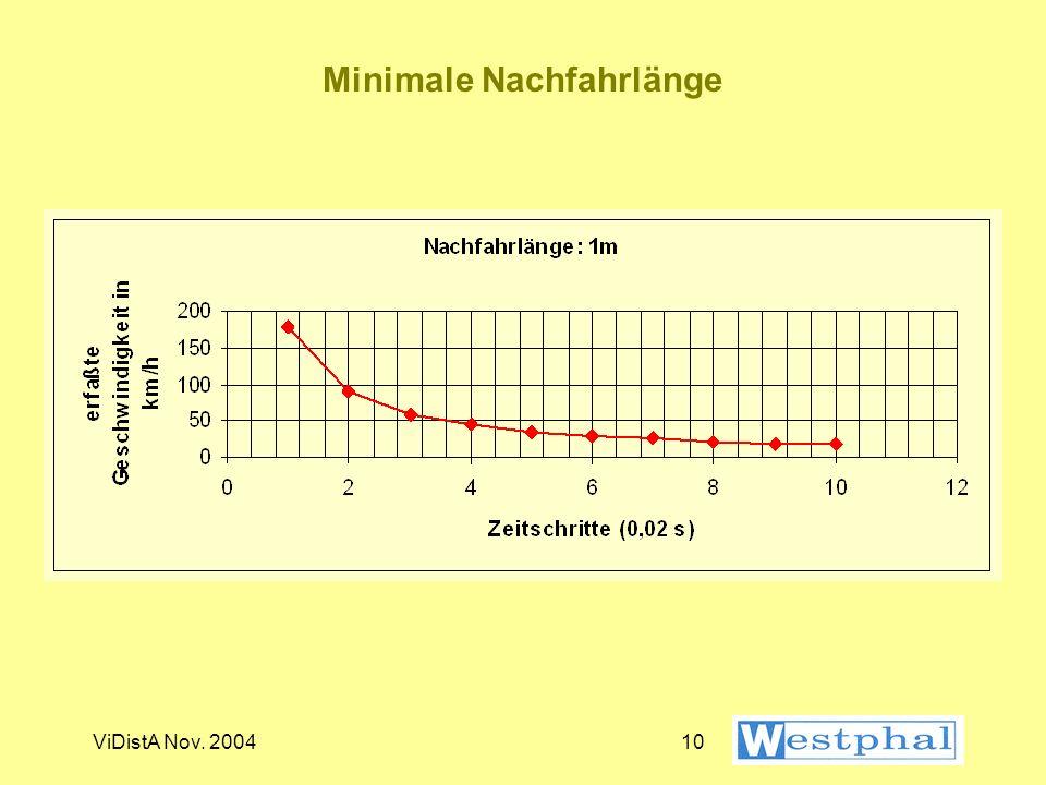 ViDistA Nov. 20049 Technische Gegebenheiten Für die folgenden Überlegungen ist davon ausgegangen, daß die Auflösung des Wegstreckenzählers: 1 m und di