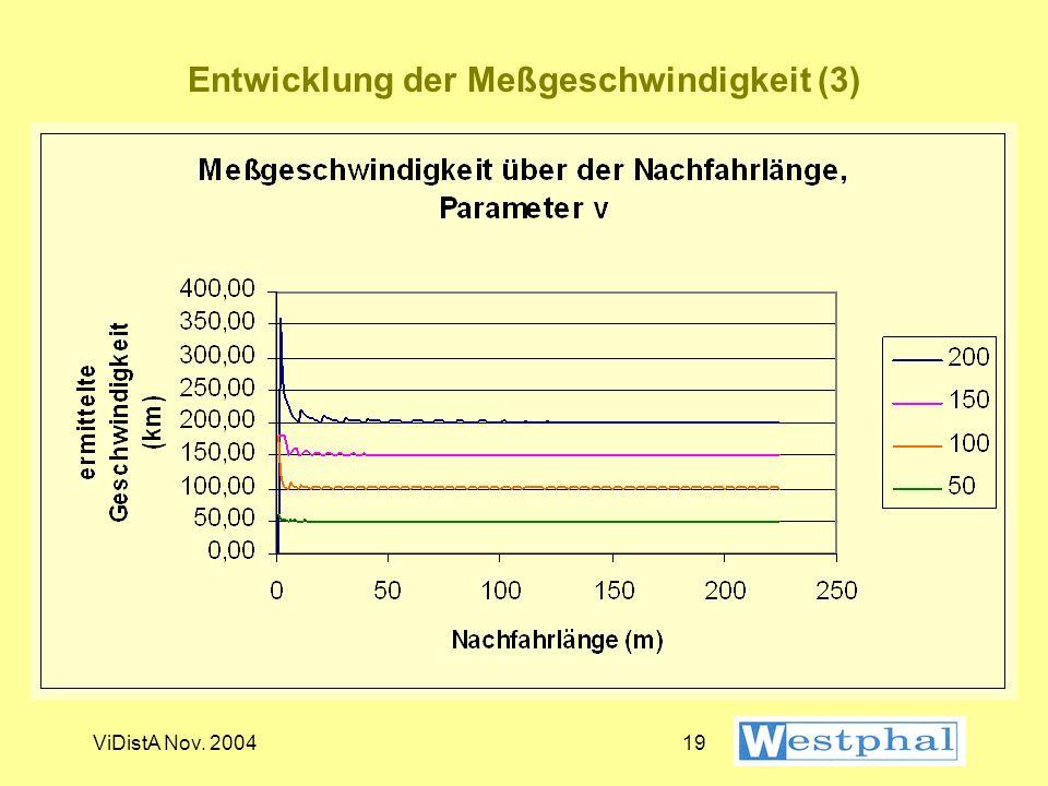 ViDistA Nov. 200418 Entwicklung der Meßgeschwindigkeit (2)