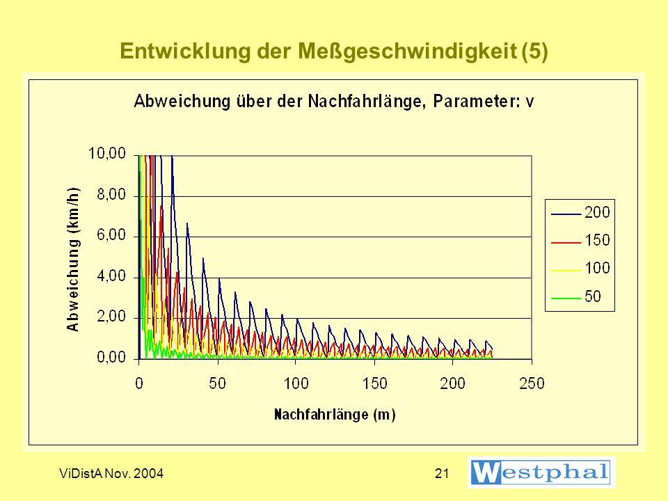 ViDistA Nov. 200420 Entwicklung der Meßgeschwindigkeit (4)