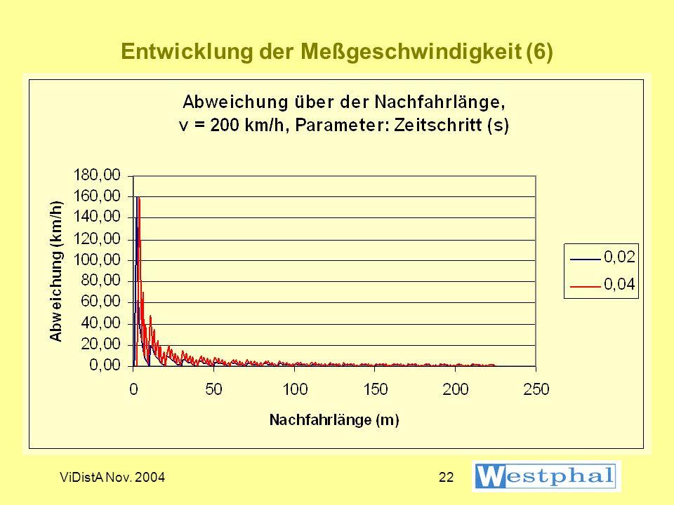 ViDistA Nov. 200421 Entwicklung der Meßgeschwindigkeit (5)