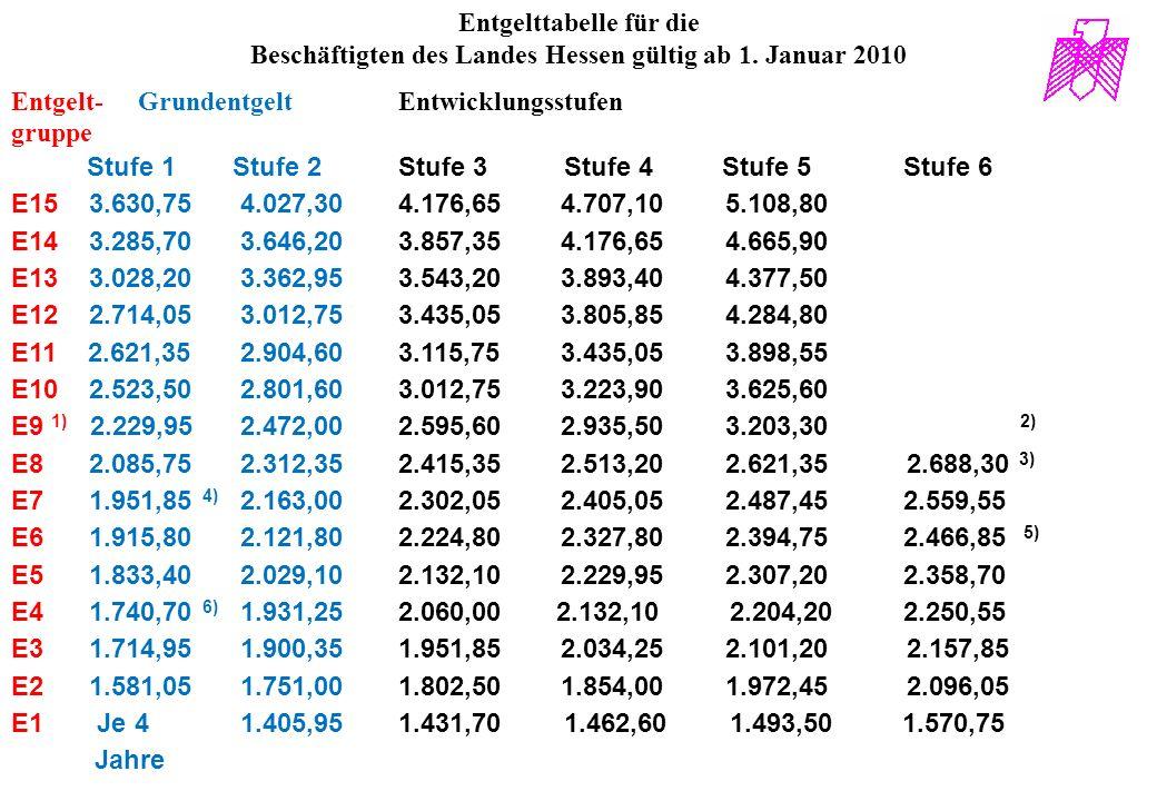 Entgelttabelle für die Beschäftigten des Landes Hessen gültig ab 1. Januar 2010 Entgelt- Grundentgelt Entwicklungsstufen gruppe Stufe 1 Stufe 2 Stufe