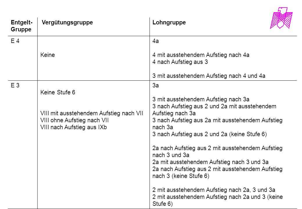 Entgelt- Gruppe VergütungsgruppeLohngruppe E 4 Keine 4a 4 mit ausstehendem Aufstieg nach 4a 4 nach Aufstieg aus 3 3 mit ausstehendem Aufstieg nach 4 u