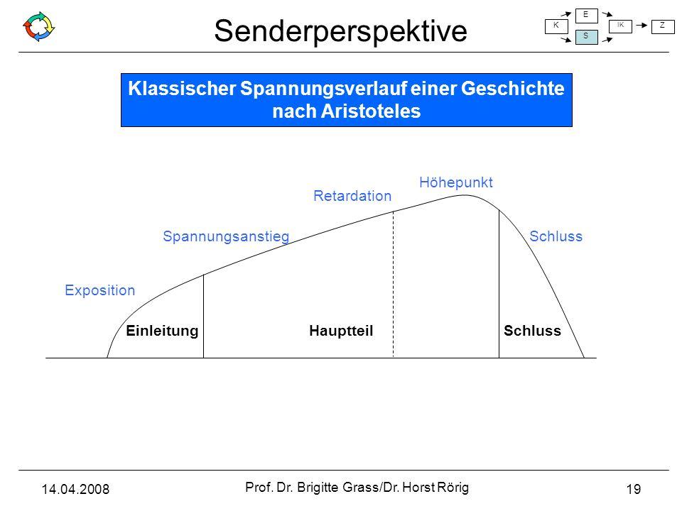 Senderperspektive K E S IK Z 14.04.2008 Prof. Dr. Brigitte Grass/Dr. Horst Rörig 19 EinleitungHauptteilSchluss Exposition Spannungsanstieg Retardation