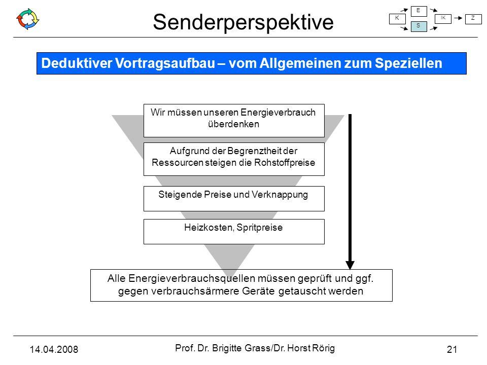 Senderperspektive K E S IK Z 14.04.2008 Prof. Dr. Brigitte Grass/Dr. Horst Rörig 21 Aufgrund der Begrenztheit der Ressourcen steigen die Rohstoffpreis