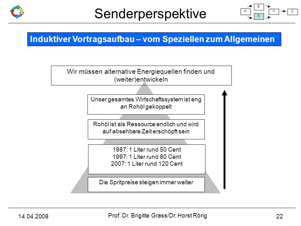 Senderperspektive K E S IK Z 14.04.2008 Prof. Dr. Brigitte Grass/Dr. Horst Rörig 22 Unser gesamtes Wirtschaftssystem ist eng an Rohöl gekoppelt Rohöl