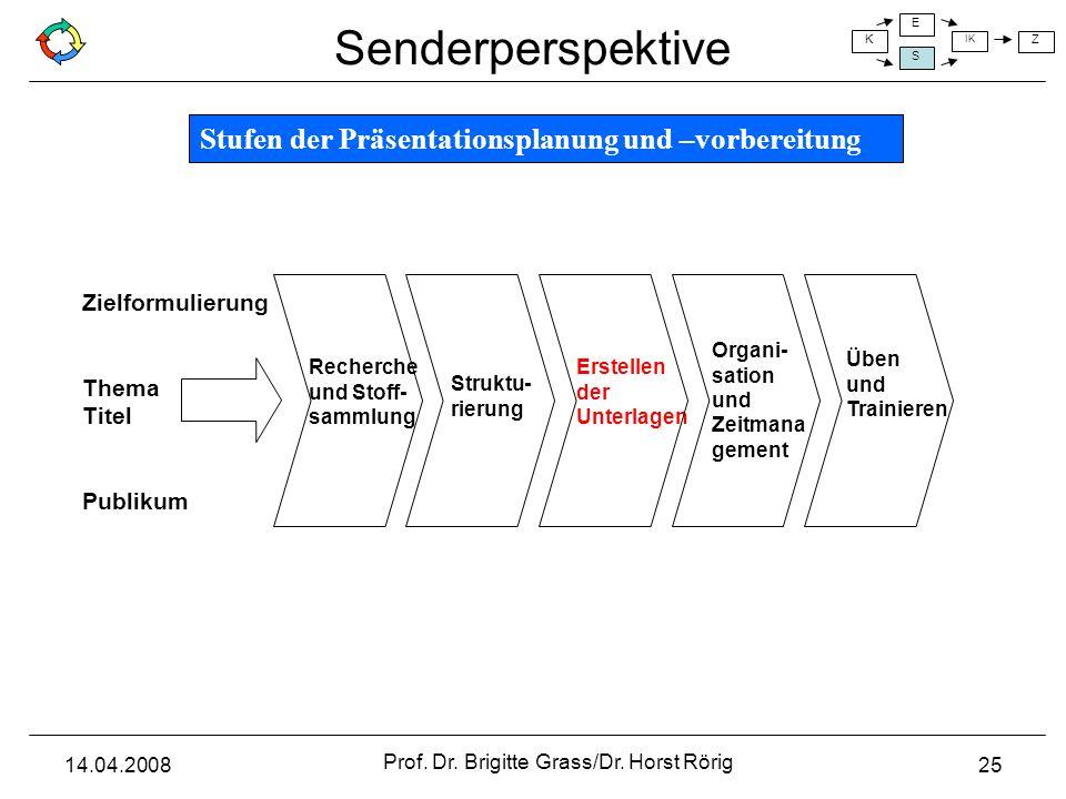 Senderperspektive K E S IK Z 14.04.2008 Prof. Dr. Brigitte Grass/Dr. Horst Rörig 25 Organi- sation und Zeitmana gement Erstellen der Unterlagen Strukt