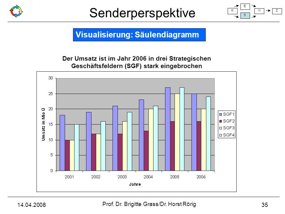 Senderperspektive K E S IK Z 14.04.2008 Prof. Dr. Brigitte Grass/Dr. Horst Rörig 35 Der Umsatz ist im Jahr 2006 in drei Strategischen Geschäftsfeldern