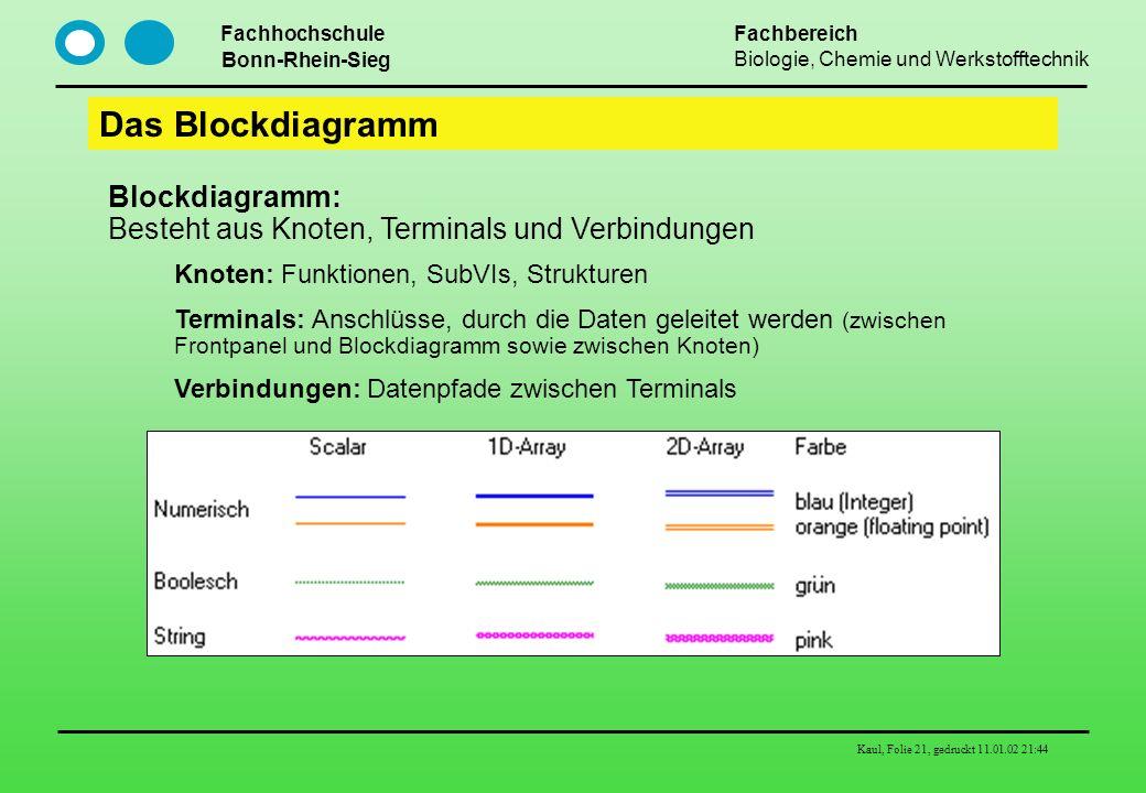 Fachhochschule Bonn-Rhein-Sieg Fachbereich Biologie, Chemie und Werkstofftechnik Kaul, Folie 21, gedruckt 11.01.02 21:44 Das Blockdiagramm Blockdiagra