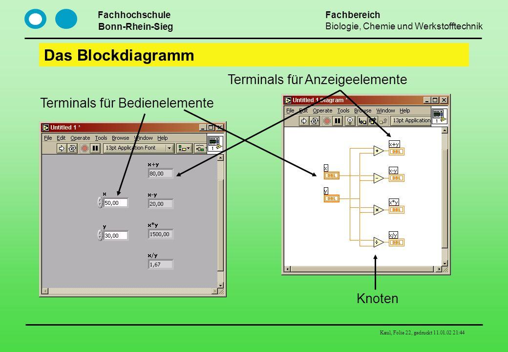 Fachhochschule Bonn-Rhein-Sieg Fachbereich Biologie, Chemie und Werkstofftechnik Kaul, Folie 22, gedruckt 11.01.02 21:44 Das Blockdiagramm Knoten Term
