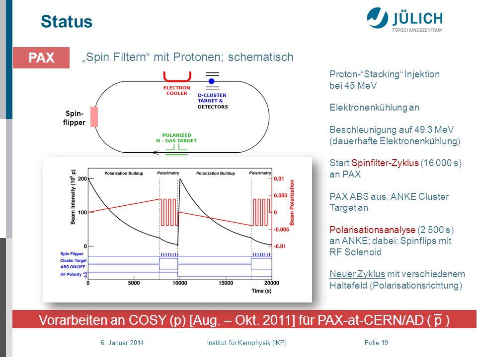 6. Januar 2014 Institut für Kernphysik (IKP) Folie 19 Status Spin Filtern mit Protonen; schematisch PAX Vorarbeiten an COSY (p) [Aug. – Okt. 2011] für