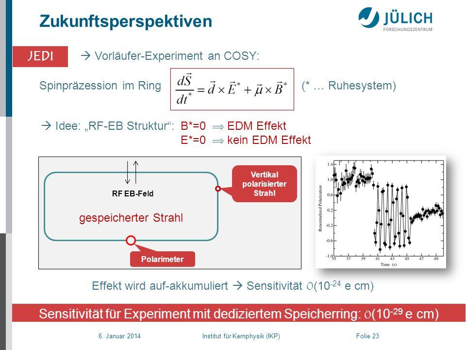 6. Januar 2014 Institut für Kernphysik (IKP) Folie 23 Zukunftsperspektiven Vorläufer-Experiment an COSY: Effekt wird auf-akkumuliert Sensitivität 0 (1