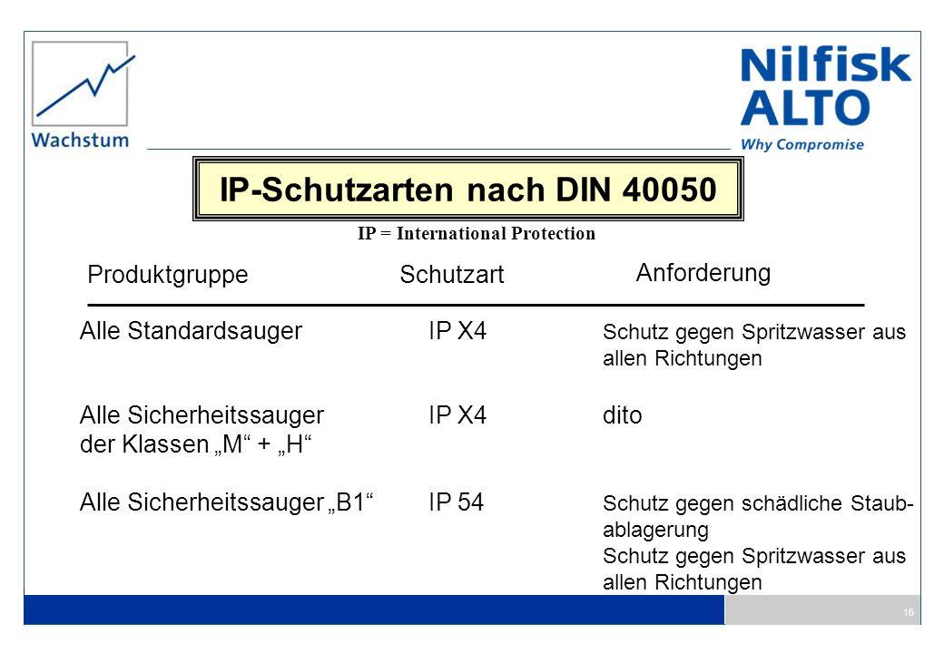 16 IP-Schutzarten nach DIN 40050 ProduktgruppeSchutzart Anforderung Alle StandardsaugerIP X4 Schutz gegen Spritzwasser aus allen Richtungen Alle Siche
