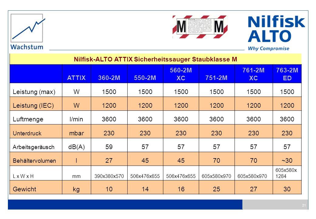 21 Nilfisk-ALTO ATTIX Sicherheitssauger Staubklasse M ATTIX360-2M550-2M 560-2M XC751-2M 761-2M XC 763-2M ED Leistung (max)W1500 Leistung (IEC)W1200 Lu
