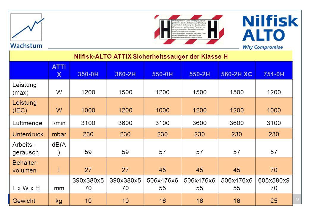 25 Nilfisk-ALTO ATTIX Sicherheitssauger der Klasse H ATTI X350-0H360-2H550-0H550-2H560-2H XC751-0H Leistung (max)W1200150012001500 1200 Leistung (IEC)