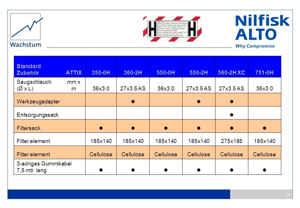 27 Standard ZubehörATTIX350-0H360-2H550-0H550-2H560-2H XC751-0H Saugschlauch (Ø x L) mm x m36x3.027x3.5 AS36x3.027x3.5 AS 36x3.0 Werkzeugadapter Entso