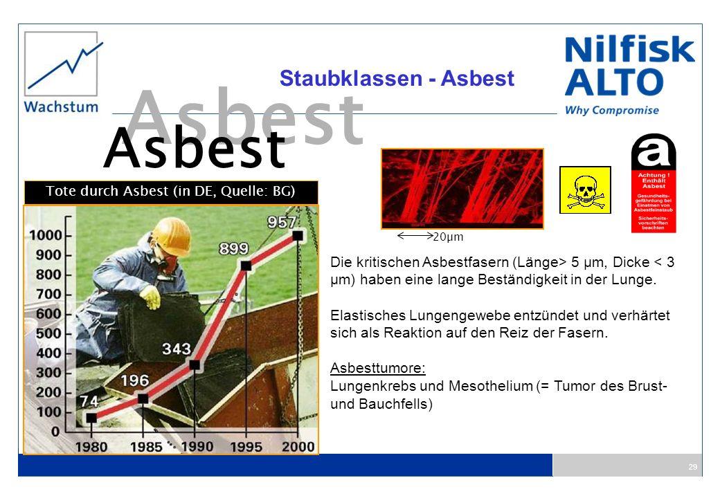 29 Staubklassen - Asbest Asbest Die kritischen Asbestfasern (Länge> 5 µm, Dicke < 3 µm) haben eine lange Beständigkeit in der Lunge. Elastisches Lunge