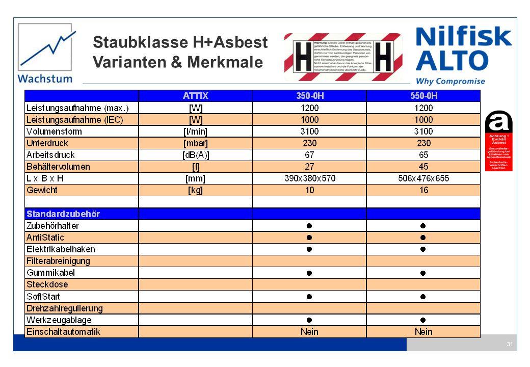 31 Staubklasse H+Asbest Varianten & Merkmale