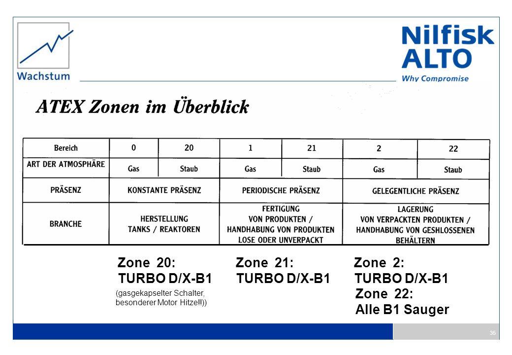 35 Zone 20: TURBO D/X-B1 Zone 21: TURBO D/X-B1 Zone 2: TURBO D/X-B1 Zone 22: Alle B1 Sauger (gasgekapselter Schalter, besonderer Motor Hitze!!))