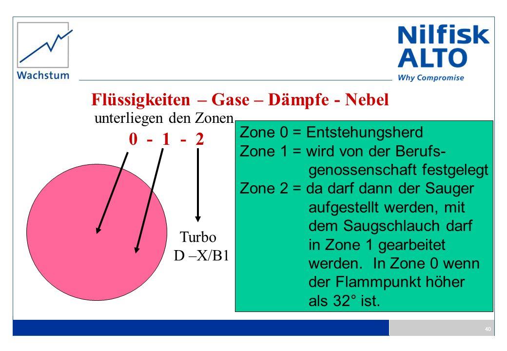 40 Flüssigkeiten – Gase – Dämpfe - Nebel unterliegen den Zonen 0 - 1 - 2 Turbo D –X/B1 Zone 0 = Entstehungsherd Zone 1 = wird von der Berufs- genossen