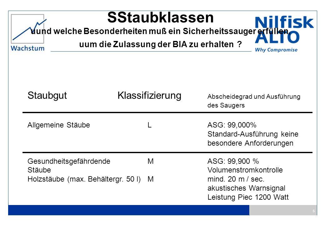 6 6 SStaubklassen uund welche Besonderheiten muß ein Sicherheitssauger erfüllen, uum die Zulassung der BIA zu erhalten .
