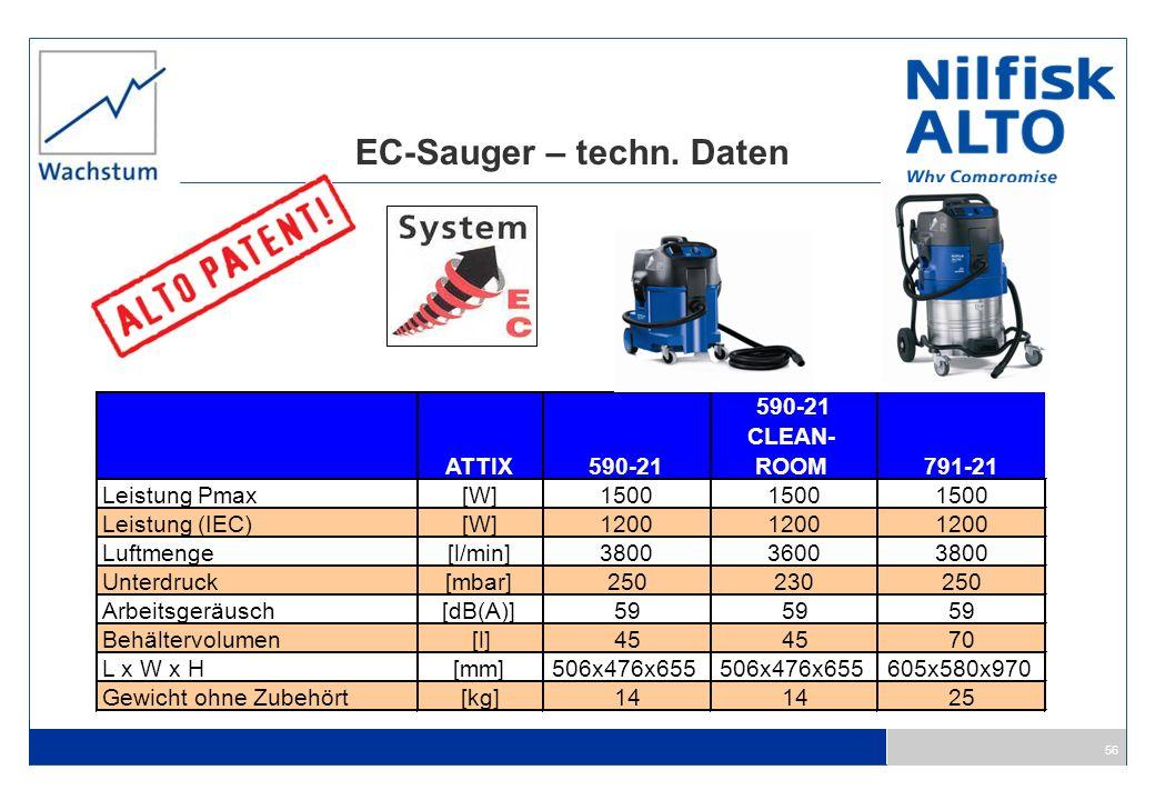 56 EC-Sauger – techn. Daten ATTIX590-21 CLEAN- ROOM 791-21 Leistung Pmax[W]1500 Leistung (IEC)[W]1200 Luftmenge[l/min]380036003800 Unterdruck[mbar]250