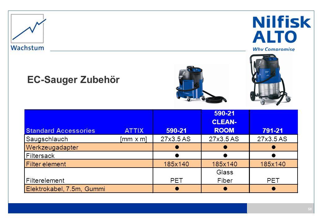 58 EC-Sauger Zubehör Standard AccessoriesATTIX590-21 CLEAN- ROOM 791-21 Saugschlauch[mm x m]27x3.5 AS Werkzeugadapter Filtersack Filter element185x140
