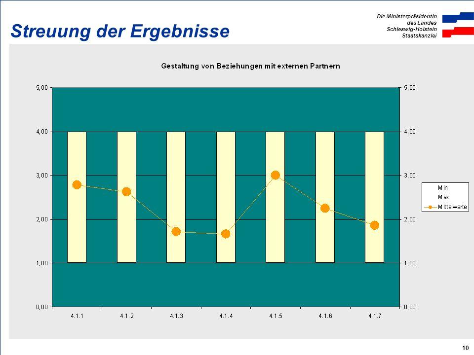 Die Ministerpräsidentin des Landes Schleswig-Holstein Staatskanzlei 10 Streuung der Ergebnisse