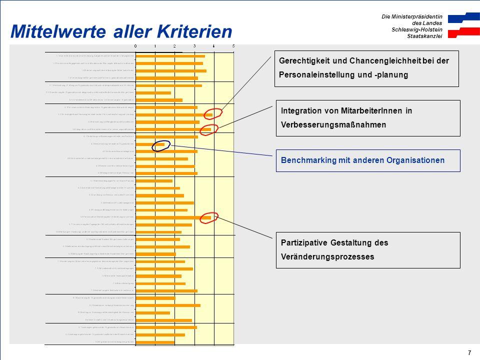 Die Ministerpräsidentin des Landes Schleswig-Holstein Staatskanzlei 8 Mittelwerte der Themenfelder