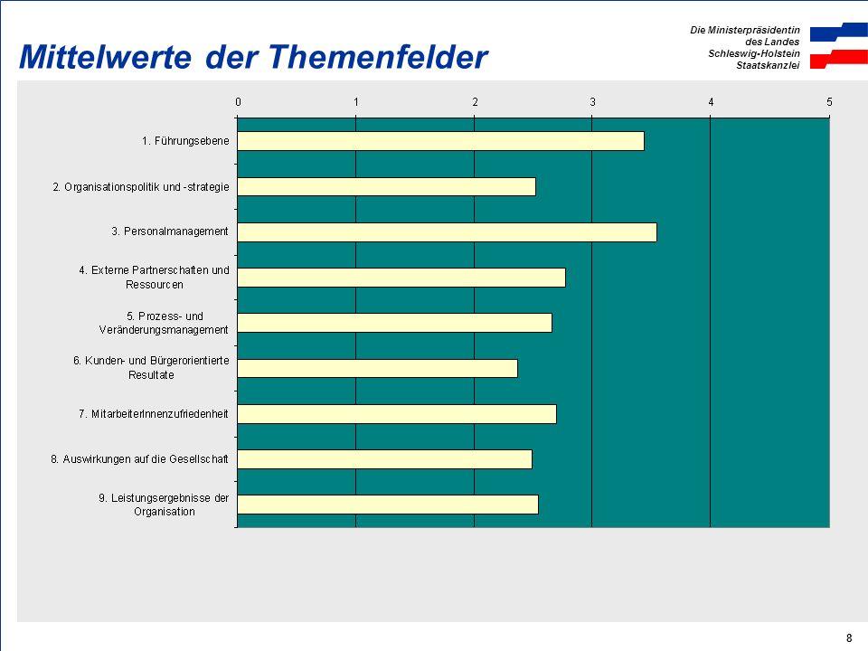 Die Ministerpräsidentin des Landes Schleswig-Holstein Staatskanzlei 9 Schwächen des CAF ein klares Profil der Qualitätsstärken und -schwächen ist aus unseren Ergebnissen nur begrenzt ablesbar Unklare Merkmale und Beschreibungen uneinheitliche Maßstäbe der BewerterInnen subjektive Einschätzung von vorliegenden objektiven Resultaten indirekte Gewichtung durch unterschiedliche Anzahl der Merkmale Bewertungsstufen nicht eindeutig definiert