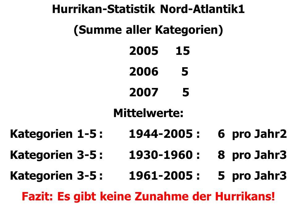Hurrikan-Statistik Nord-Atlantik1 (Summe aller Kategorien) 2005 15 2006 5 2007 5 Mittelwerte: Kategorien 1-5:1944-2005 :6 pro Jahr2 Kategorien 3-5:1930-1960 :8 pro Jahr3 Kategorien 3-5:1961-2005 :5 pro Jahr3 Fazit: Es gibt keine Zunahme der Hurrikans!