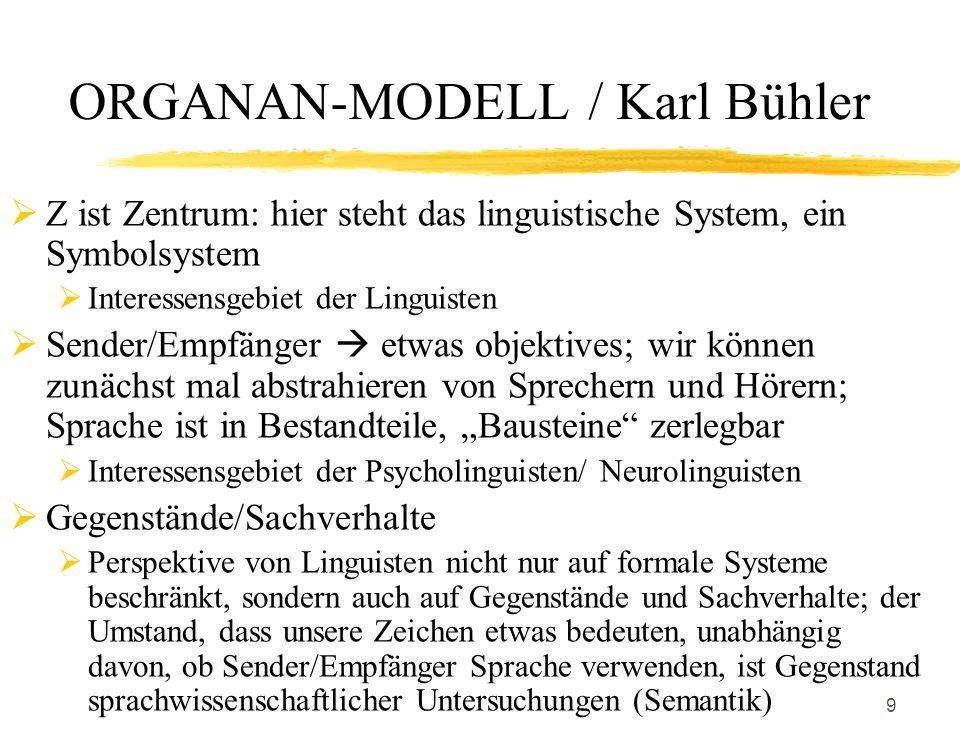 9 ORGANAN-MODELL / Karl Bühler Z ist Zentrum: hier steht das linguistische System, ein Symbolsystem Interessensgebiet der Linguisten Sender/Empfänger