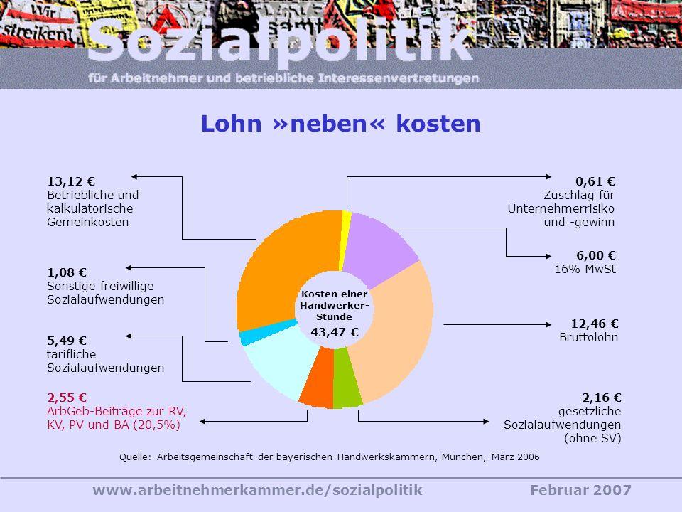 www.arbeitnehmerkammer.de/sozialpolitikFebruar 2007 19,3% je 9,65% 2000 22% je 11% Beitragssatz- deckelung geltendes Recht 2030 28% je 14% Lebens- sta