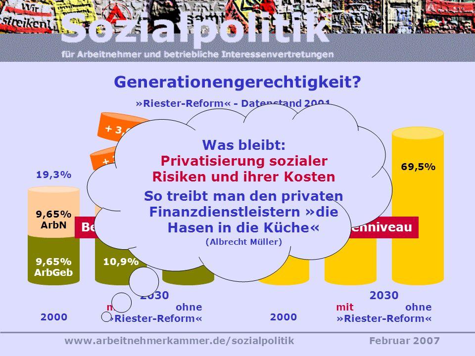 www.arbeitnehmerkammer.de/sozialpolitikFebruar 2007 Erwerbsminderungsrenten (Rückkehr zum Prinzip der »Halbschichtigkeit«, Wegfall der versicherungste