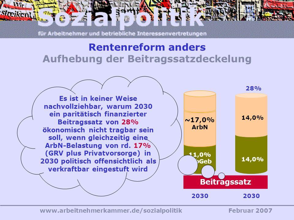 www.arbeitnehmerkammer.de/sozialpolitikFebruar 2007 Generationengerechtigkeit? »Riester-Reform« - Datenstand 2001 2030 mit ohne »Riester-Reform« 2030