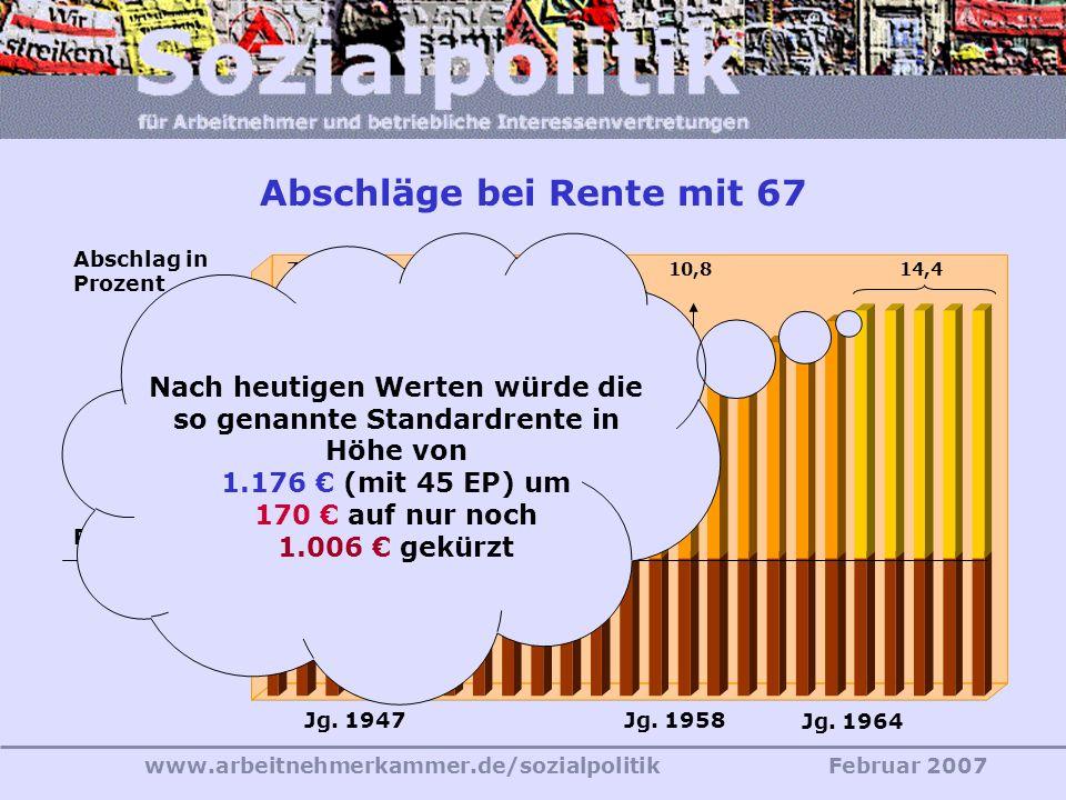 www.arbeitnehmerkammer.de/sozialpolitikFebruar 2007 20122029 65 Jahre bis Jg. 1946 67 Jahre ab Jg. 1964 66 Jahre Jg. 1958 Anhebung der Regelaltersgren