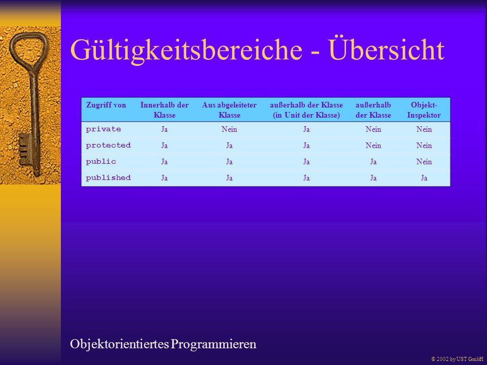 Gültigkeitsbereiche - Übersicht Objektorientiertes Programmieren © 2002 by UST GmbH Zugriff vonInnerhalb der Klasse Aus abgeleiteter Klasse außerhalb