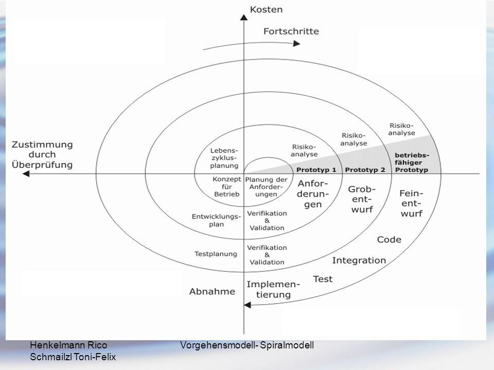 Henkelmann Rico Schmailzl Toni-Felix Vorgehensmodell- Spiralmodell Vorteile Erleichtert Wiederverwendung von Software durch Betrachtung von Alternativen.